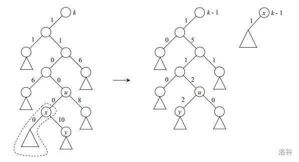 decrease-key on a Type-1 rp-heap