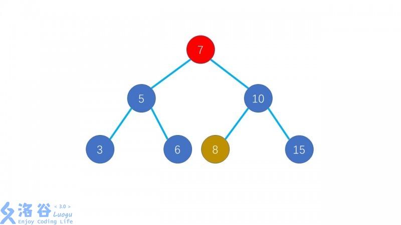 选定8作为7的代替者