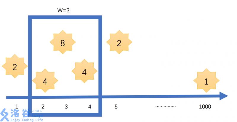 洛谷P3353 题解插图(1)