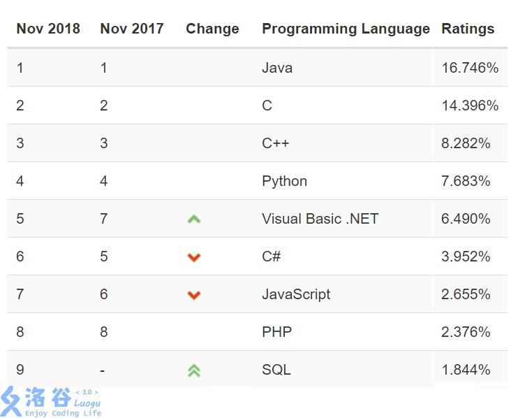 TIOBE编程语言排行