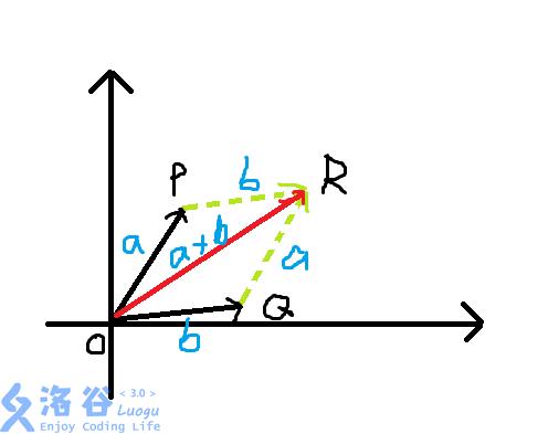 平行四边形法则1